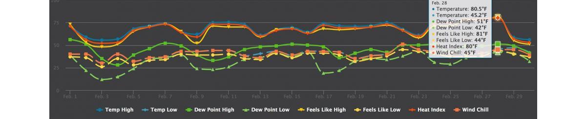 Kari's My AcuRite February Weather Recap