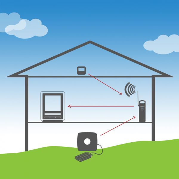 Callout image of how to use the AcuRite Wireless Signal Extender