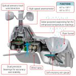 Graphic Illustrating Each Component of the Pro+ 5-in-1 Weather Sensor – AcuRite Weather Monitoring