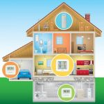 Home Environment Display with 4-Zone Indoor & Outdoor Capability being used in a home - AcuRite Home Monitoring Devices