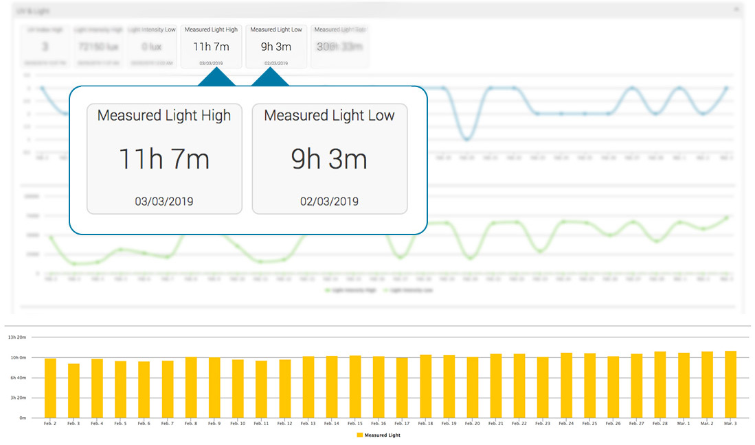 My AcuRite screenshot featuring measured light high and low