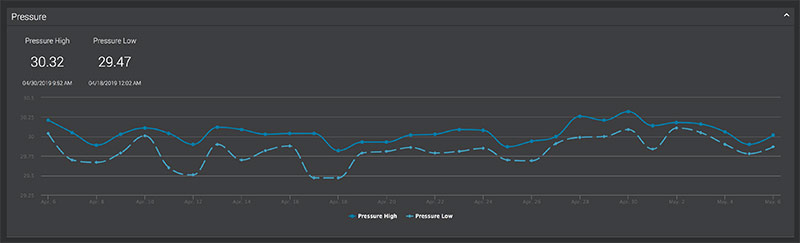 My AcuRite screenshot - pressure graph