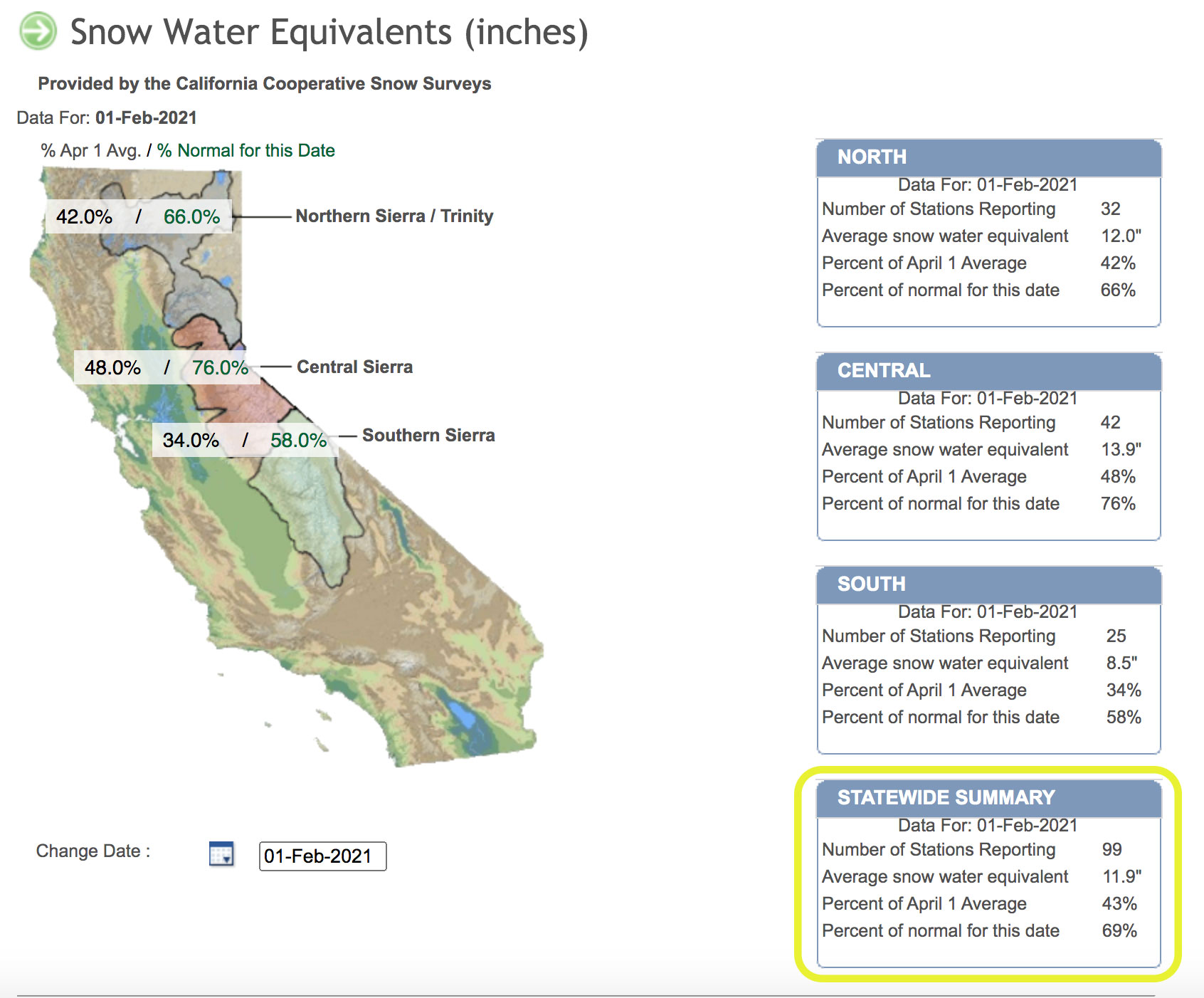 California Snow Water Equivalents February 1st