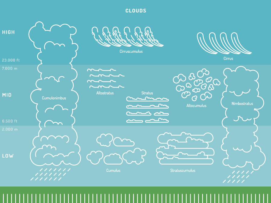 Cloud types from low to high in the atmosphere