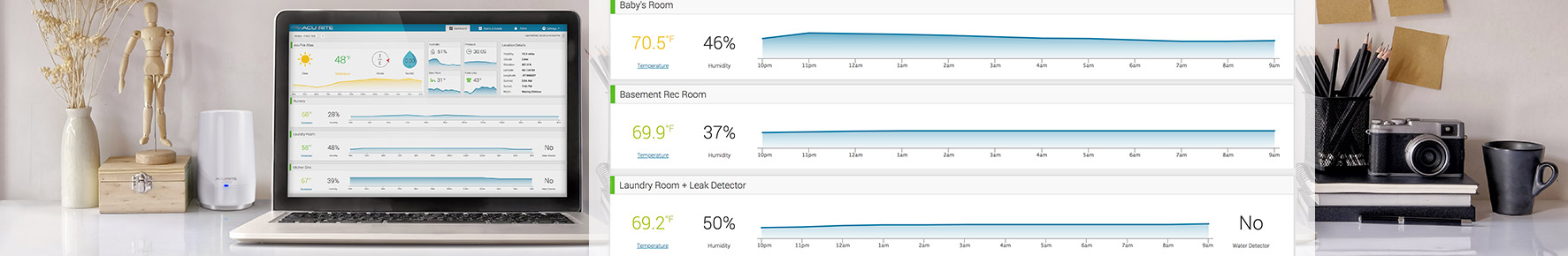 Internet Connected Home Monitoring