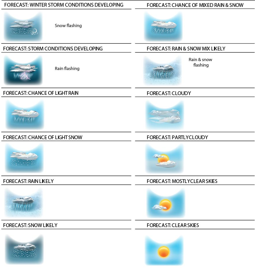 AcuRite Weather Forecast Icons