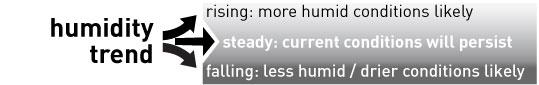 humidity trend icon