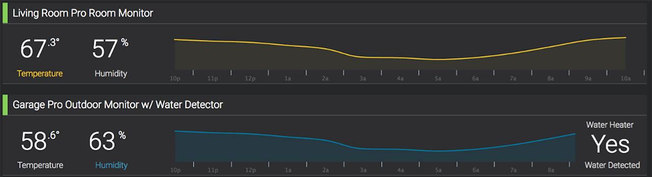 Sensor trend charts