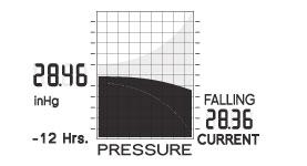 barometric pressure chart