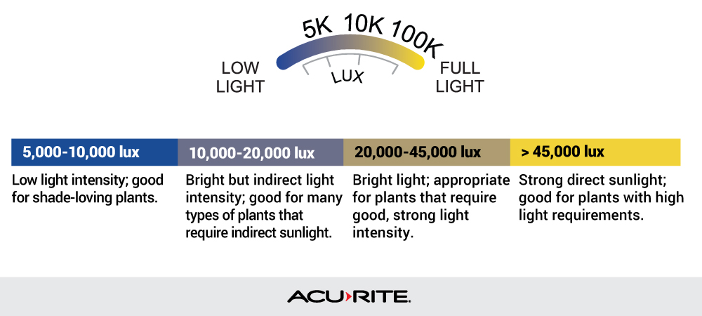 Guide of recommended UV ranges