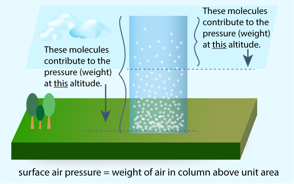 Surface air pressure equals weight of air in column above unit area