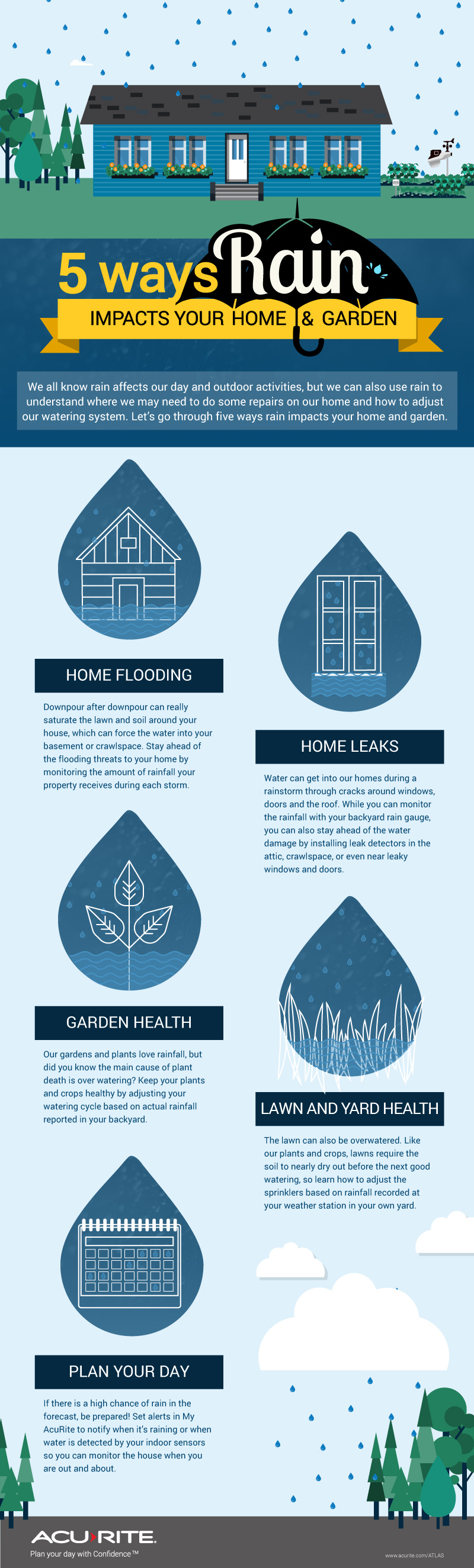 5 ways rain impacts your home and garden
