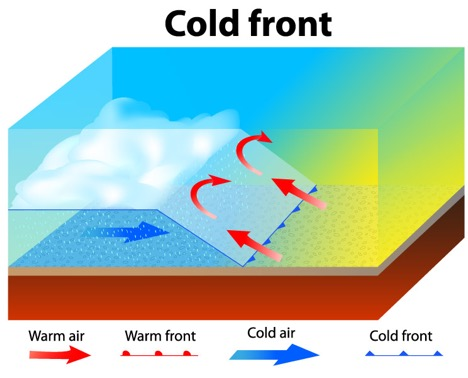 Graphic with arrows depicting the movement of cold fronts and warm air