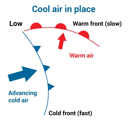 Advancing cold air moves forward at a fast pace (cold front) pushing warm air upwards slowly (warm front)