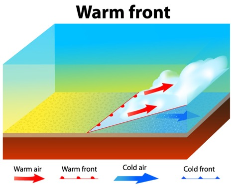 Graphic with arrows depicting the movement of warm fronts and cold air