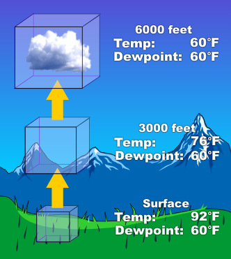 Dew point and temperature at elevations of 0, 3000 and 6000 feet