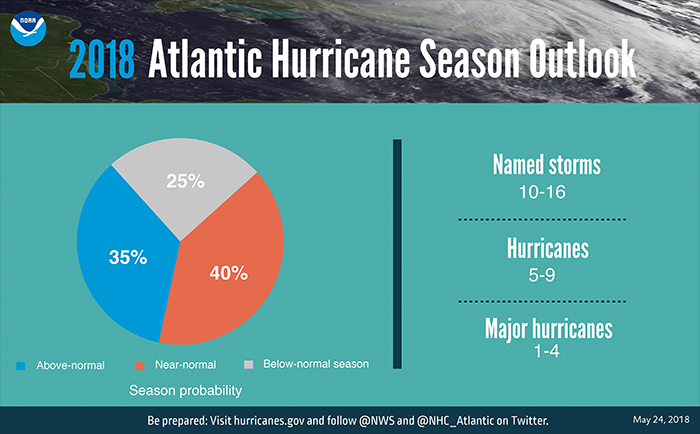 2018 Atlantic Hurrican Season Outlook
