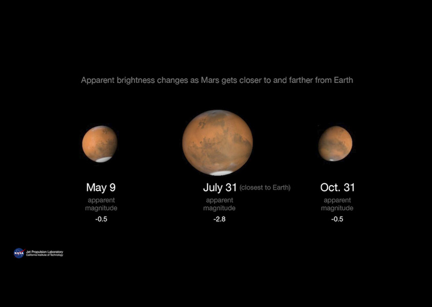 Apparent brightness changes as Mars gets closer to and farther from Earth