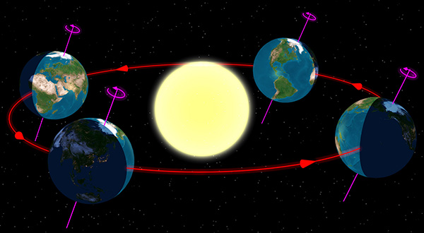 Diagram of the tilt of the earth as it orbits the sun