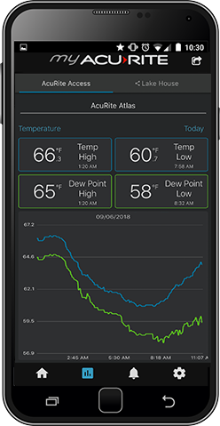 My AcuRite - Android Charts - AcuRite Weather Monitoring