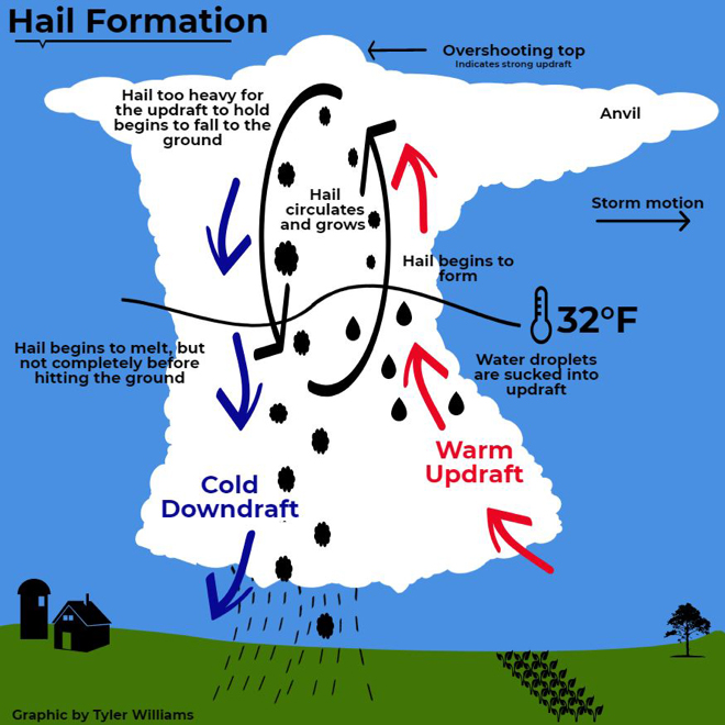 hail formations - AcuRite Weather
